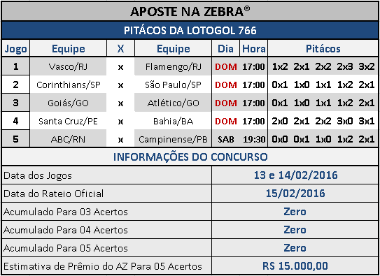 LOTOGOL 766 - PALPITES / PITÁCOS DA ZEBRA