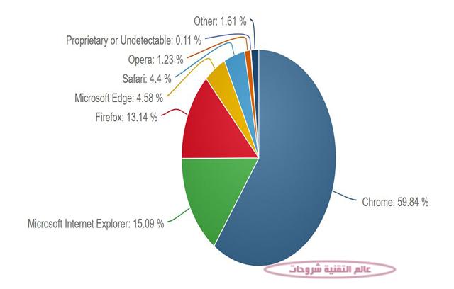 تعرف-على-معدل-انتشار-انظمة-ويندوز-واصدراتها-من-Win-Xp-الى-Win-10--