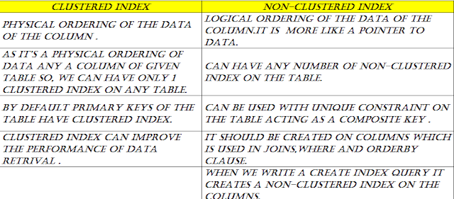 What is difference between Clustered and Non-Clustered Indexes in SQL