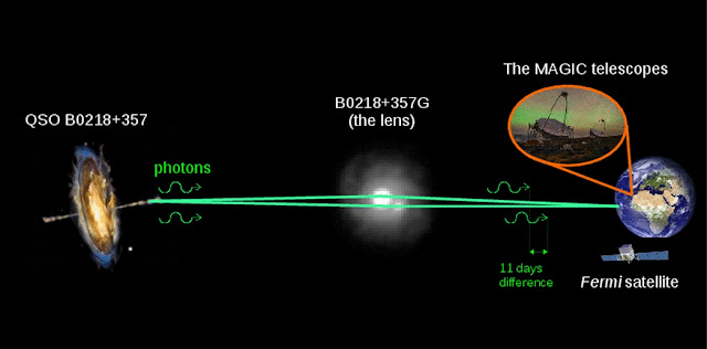 Photons are emitted from a galaxy QSO B0218+357 in the direction of the Earth. Due to the gravitational effect of the intervening galaxy B0218+357G photons form two paths that reach Earth with a delay of about 11 days. Photons were observed by both the Fermi-LAT instrument and the MAGIC telescopes. MAGIC Image credits: Daniel López/IAC; Hubble image of B0218+357G credits: NASA/ESA; AGN image credits: NASA E/PO - Sonoma State University, Aurore Simonnet