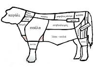 Βασικές κοπές βοδινού κρέατος σε αγγλικά – ελληνικά - by https://syntages-faghtwn.blogspot.gr