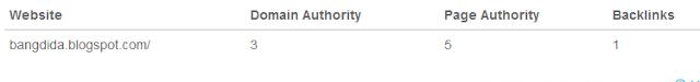hasil dari  Page Authority dan Domain Authority Blog saya