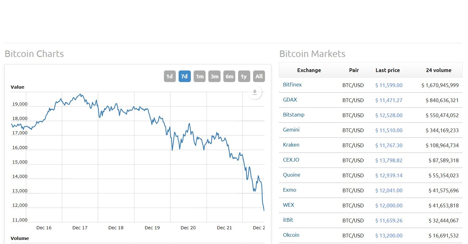 cryptocurrency market chart