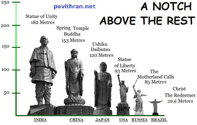 Statue Of Unity-Facts and Vallabhai Patel's Story of Nation's Unity