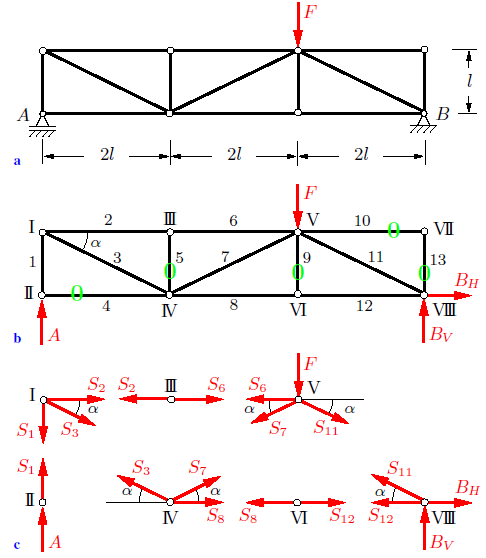 Solved Examples for Method of Joints for Truss Analysis
