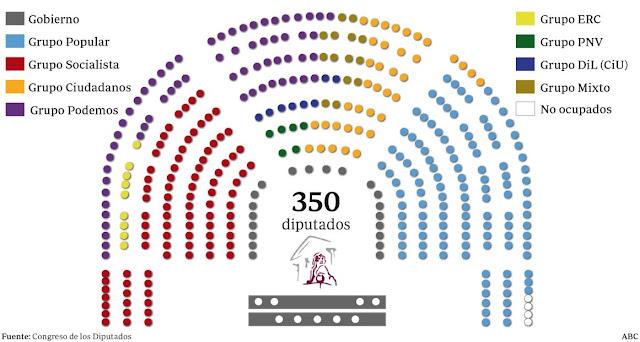 Grupo parlamentario y Derecho Constitucional