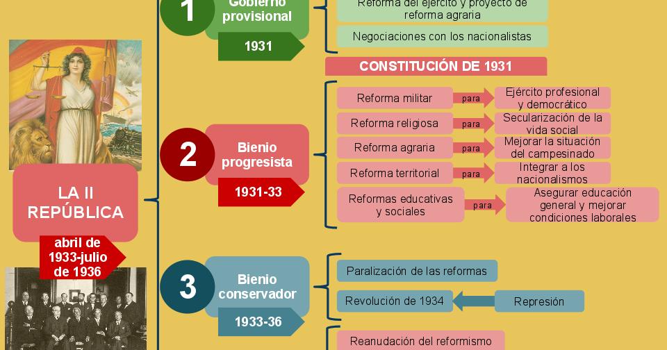 Blog De Historia Del Mundo Contemporáneo Esquemas De La Ii República 1931 1936