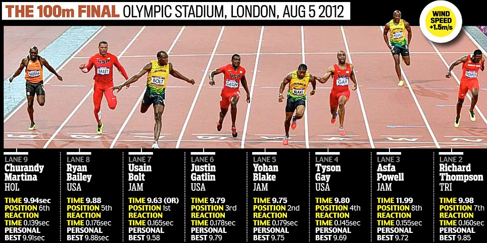 kmhouseindia: Usain Bolt Wins Gold Medal in 4x100 Relay at ...