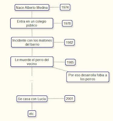 Mapa cronología