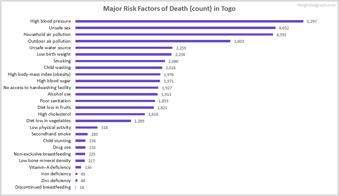 Major Cause of Deaths in Togo (and it's count)
