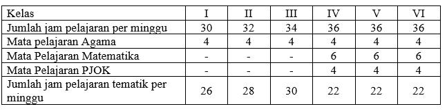 ALokasi jam menurut silabus tematik terpadu