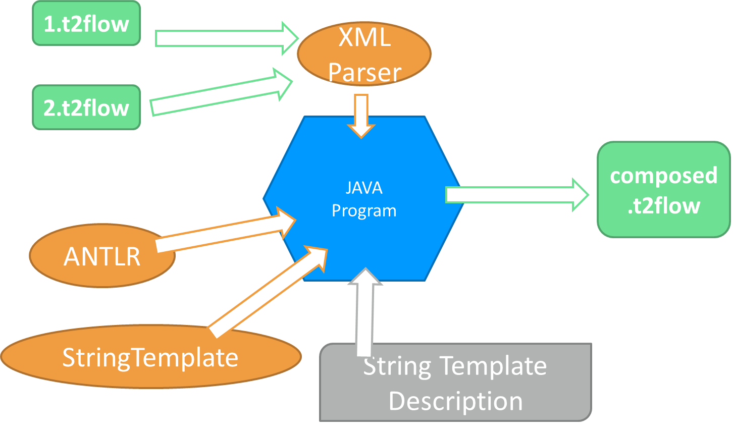 String Templates For Taverna T2flow Workflows Part 2 Adventures Circuit Diagram Xml Basically We Have To Write A Java Program That Imports Antlr And Stringtemplate Libraries Interprets Template File The