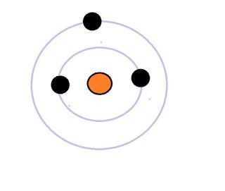 Apa Itu Kulit Atom?