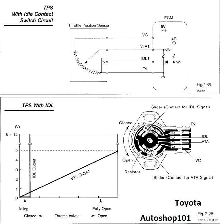 ttec-4848 sensors by tung: tps testing tps wiring diagram 2007 hhr tps wiring diagram #7