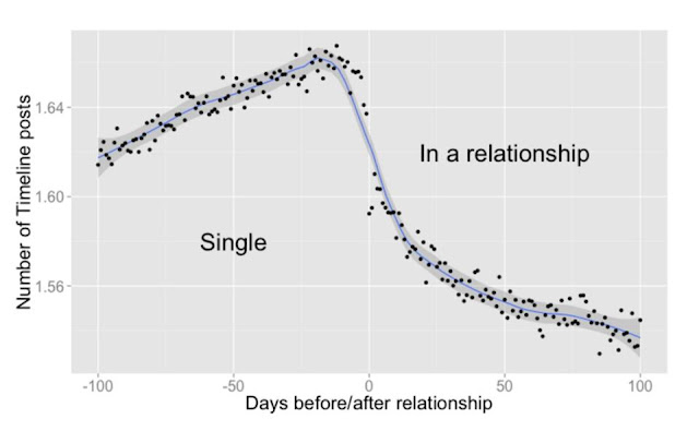 graphic from single to in arelationship