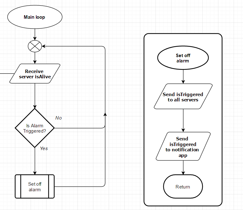 Discoverthat online flowchart tools i use flowcharts to detail some parts of my software code in this case it will be for the esp8266 driveway alarm system i am working on ccuart Gallery