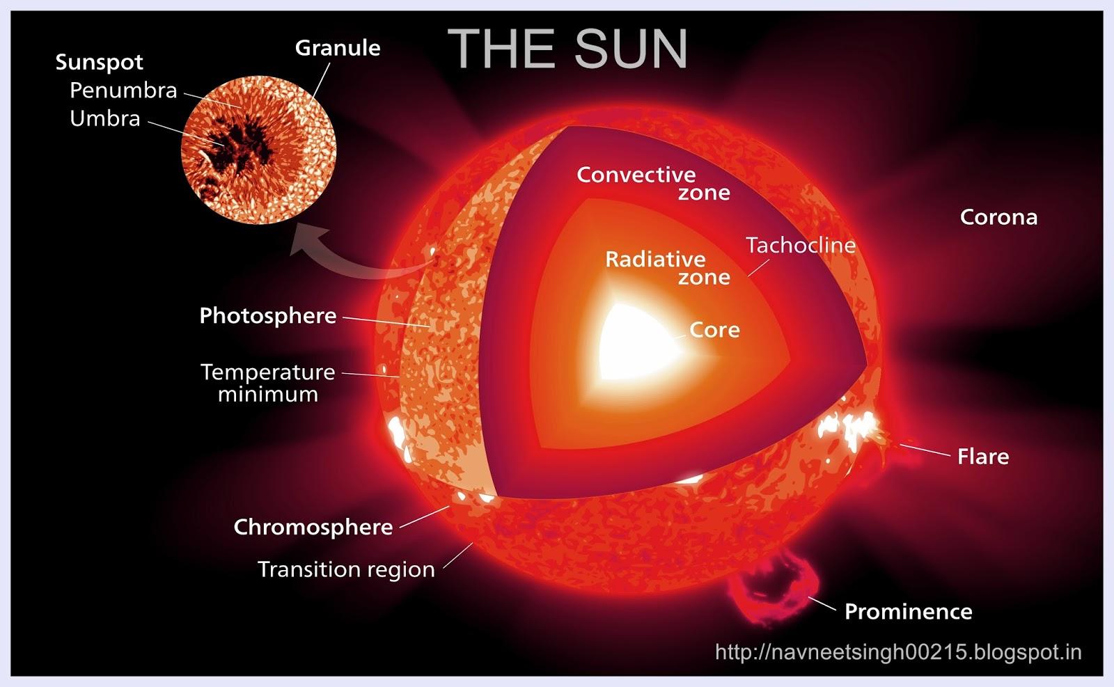 planets rotating the sun diagram - photo #47