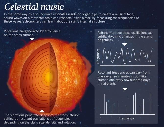 Música celestial