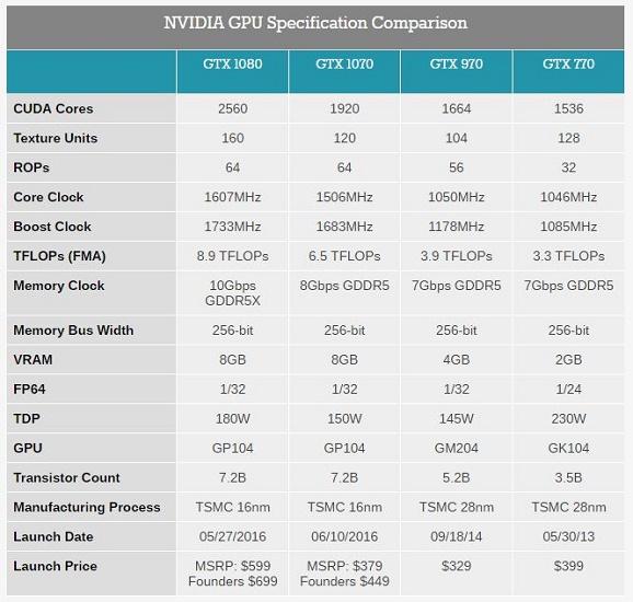 Spesifikasi Lengkap NVIDIA GTX 1080/1070, Lebih Baik dari NVIDIA GTX 970
