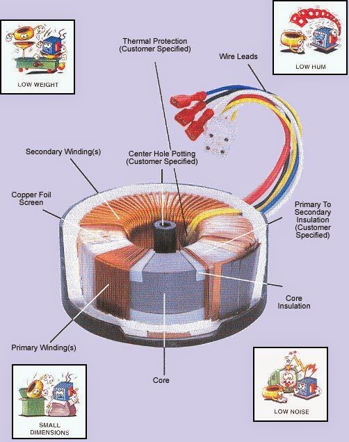 Electrical Engineering World: Construction of a Typical Toroidal Power Transformer