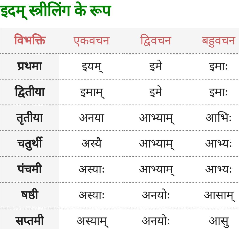 Yah, Idam Striling ke roop - Sanskrit Shabd Roop