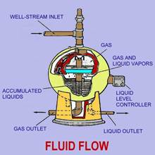 Spherical Separator Fluid Flow