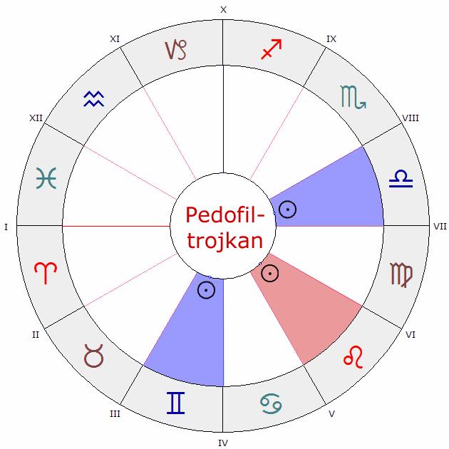 indisk astrologi match gör