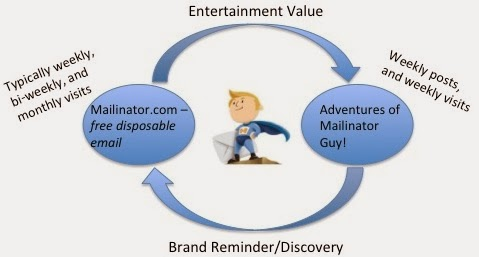 Mailinator(tm) Blog