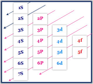 Electronic Configuration of first thirty six Elements with Pictorial Representation.