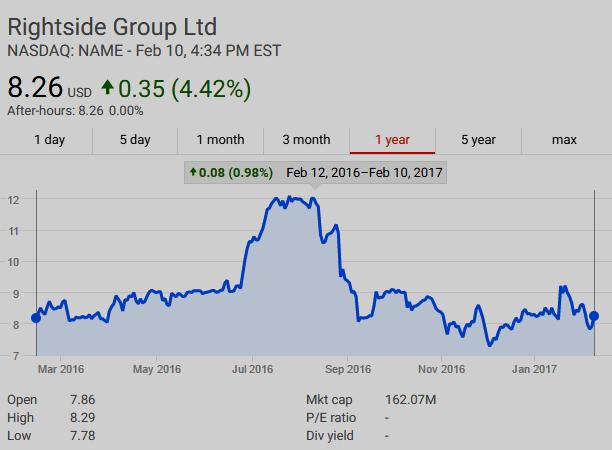 Rightside (NASDAQ: NAME)