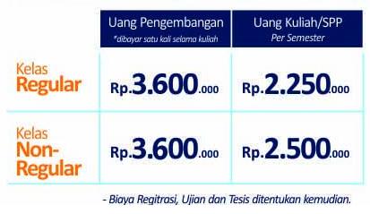 Biaya Kuliah S2 Unindra