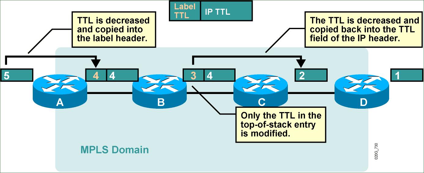 Network Note: MPLS - Loop Detection