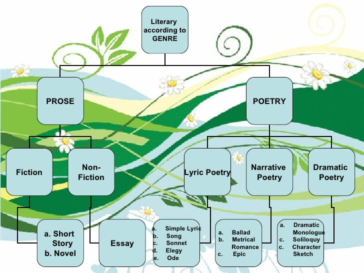 difference between literary prose and non Difference between prose and poetry: - what is prose and what is poetry we often hear about these two forms of literature, but some people do not know the fundamental differences between.