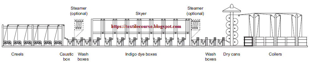 Typical scheme of a rope dyeing range