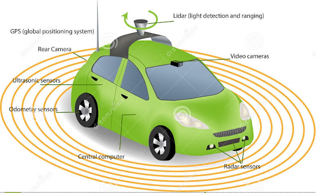 Driverless car showing its component parts