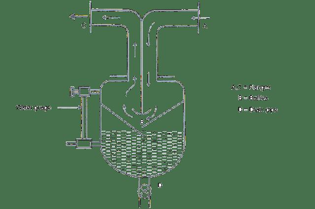 Baffle Plate Steam Seperator