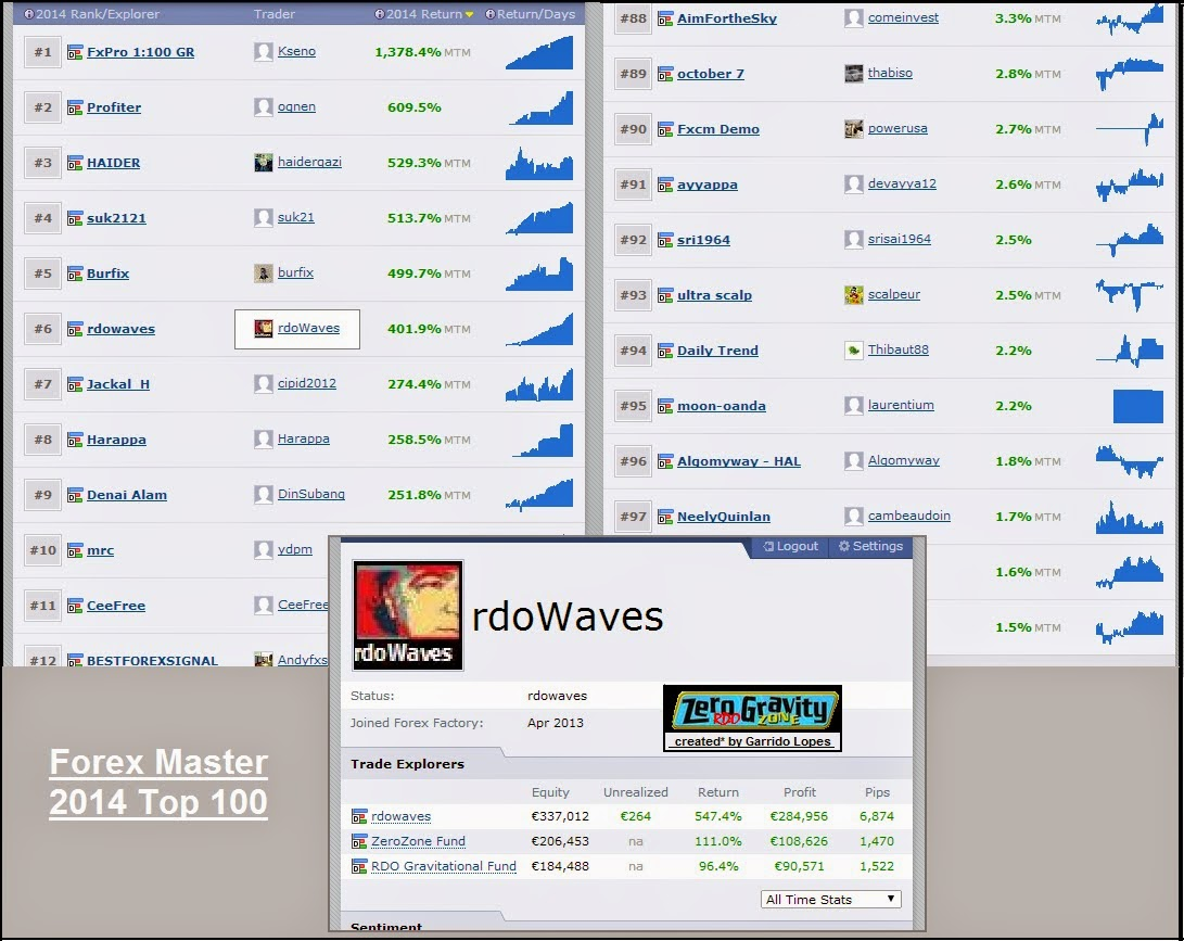 Top 100 forex brokers 2014