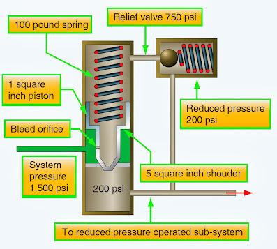 aircraft hydraulic system valve image