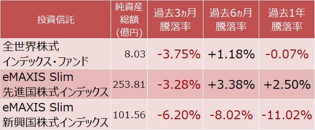 全世界株式、先進国株式、新興国株式インデックスファンドの騰落率