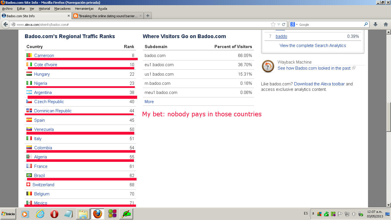 Best online dating sites like badoo inc