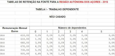 http://info.portaldasfinancas.gov.pt/NR/rdonlyres/7F632867-180C-42AD-BEC1-32891CF09FEB/0/Tabelas_IRS_2016_Acores.xlsx