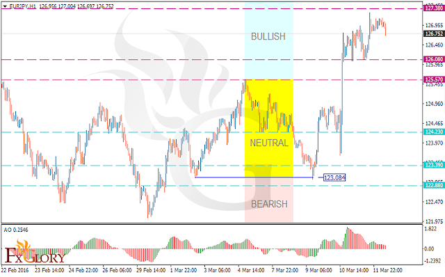 https://fxglory.com/technical-analysis-of-eurjpy-dated-14-03-2016/