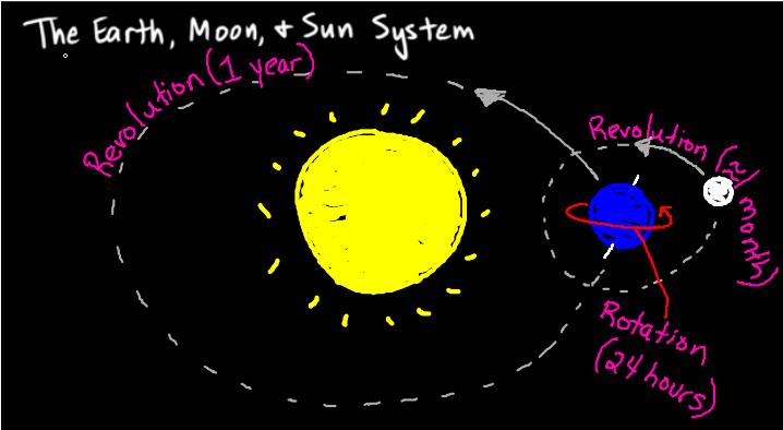 earth-sun and moon - photo #14