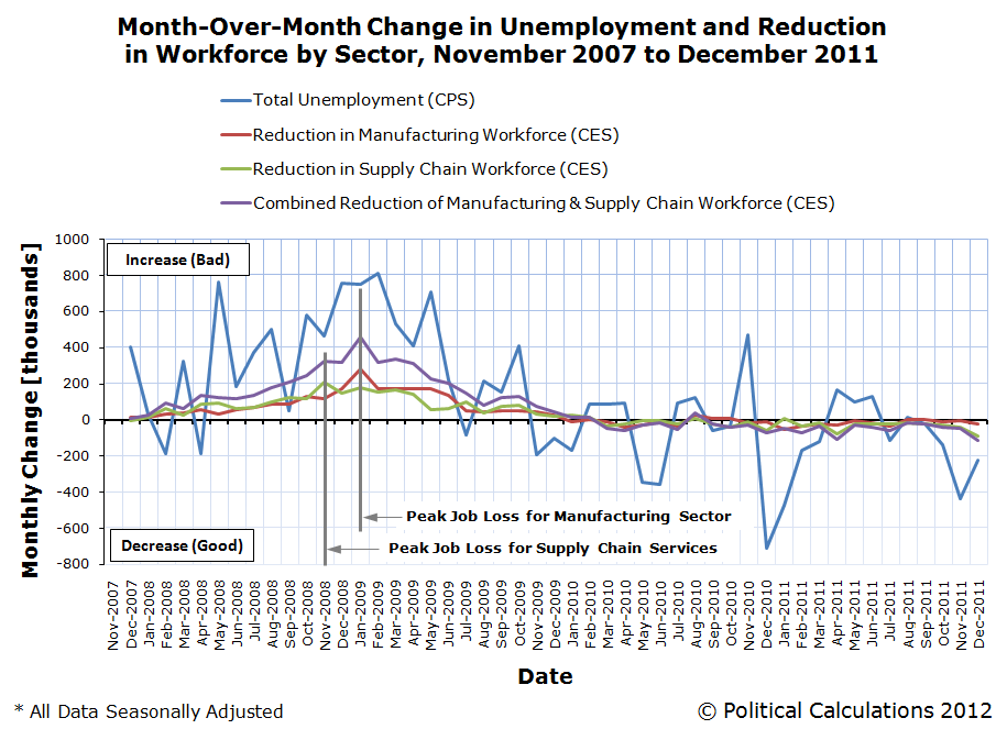 Month-Over-Month Change in Unemployment and Reduction in Workforce by Sector, November 2007 to December 2011