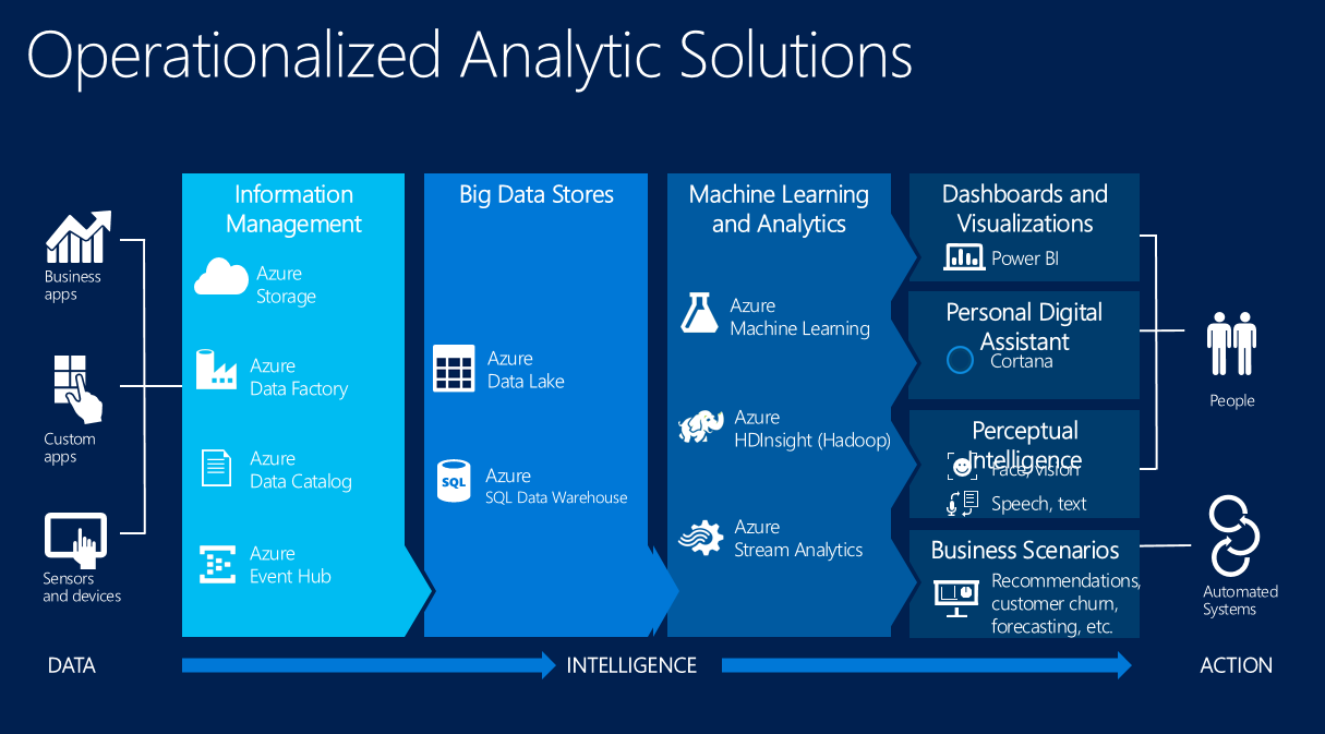 JOPX on CRM, Cloud and Analytics: Introducing Cortana