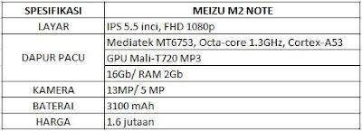 spesifikasi meizu m2