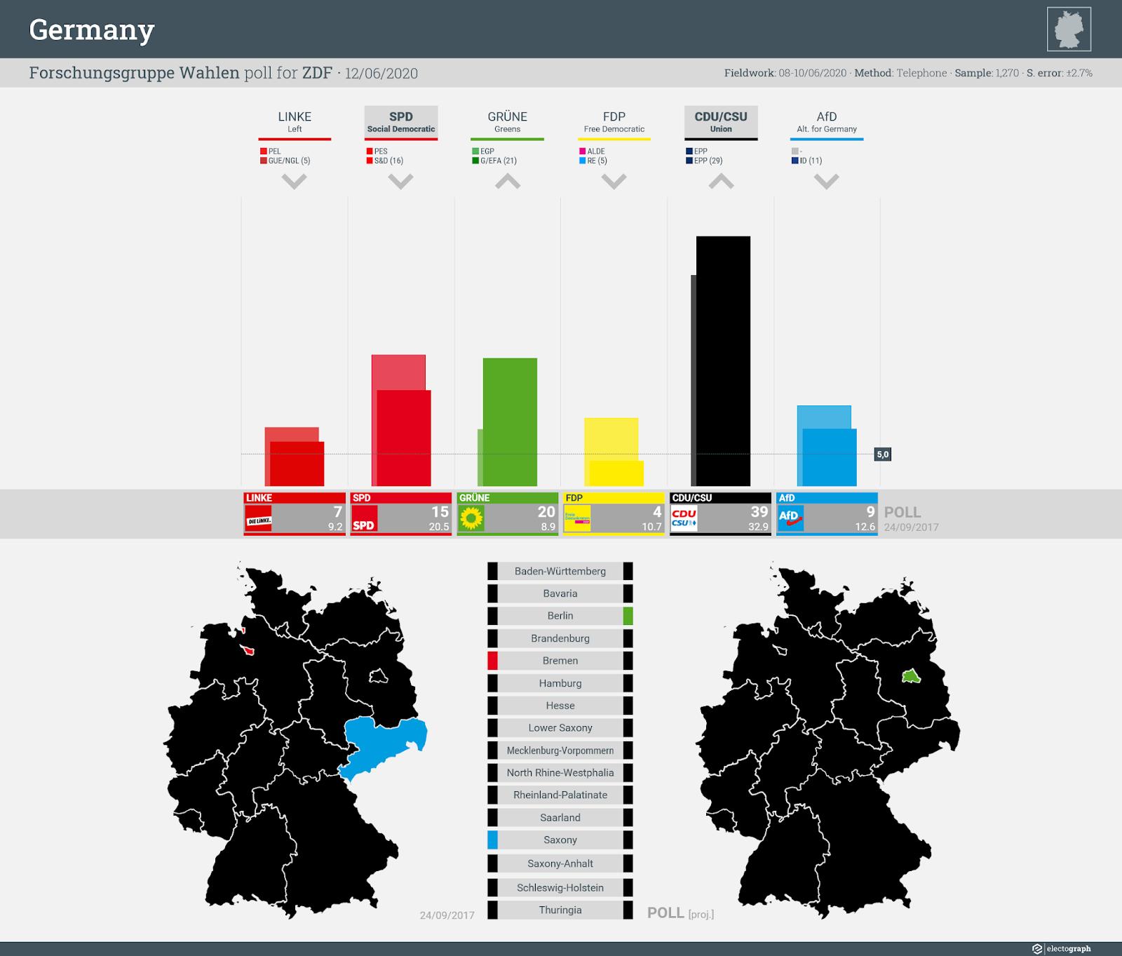 GERMANY: Forschungsgruppe Wahlen poll chart for ZDF, 12 June 2020