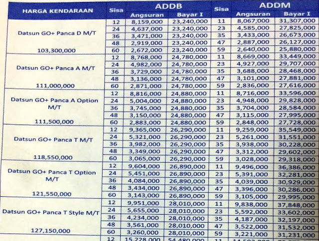 Info Promo Kredit Datsun Termurah