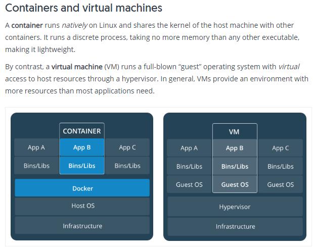 Les Containers et les Machines Virtuelles