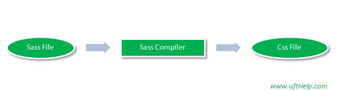 Sass Compiler